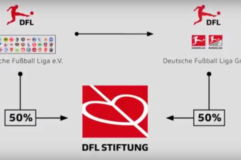 Vorstellung: DFL-Stiftung